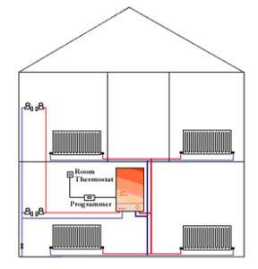 What is an LPG Combi Boiler?