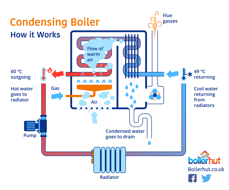 replace my boiler, condensing boiler diagram