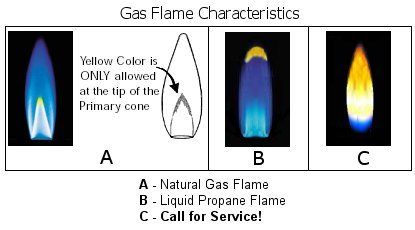 replace my boiler, perfect gas flame