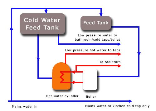 open vent boiler diagram